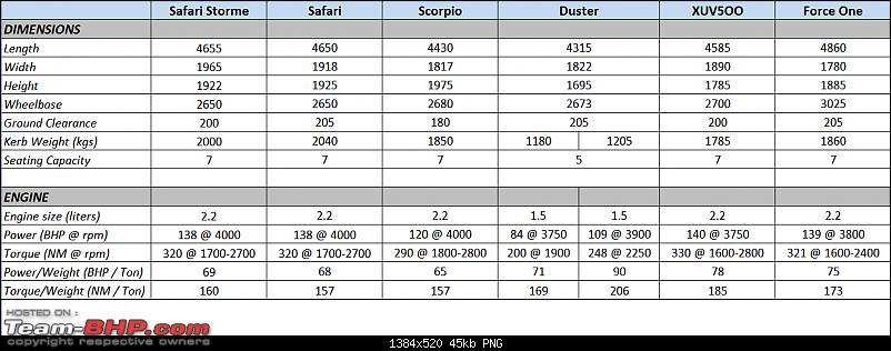 Tata Safari Car Price List