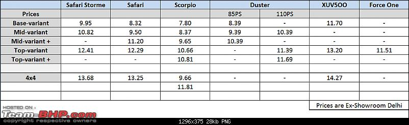 Tata Safari Storme : Official Review-tata-safari-storme-price-comparison.png