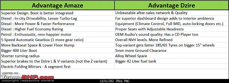 Honda Amaze : Official Review-updated-amaze-vs-dzire-comparo.png