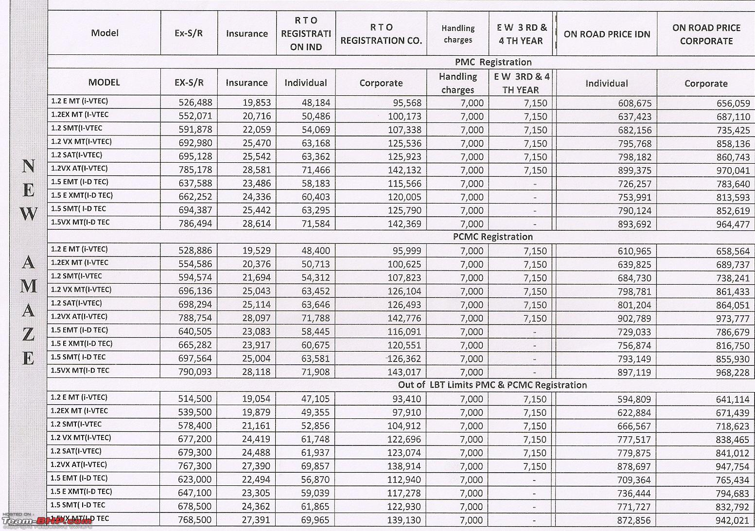 Honda all cars price list with image - All Pictures top