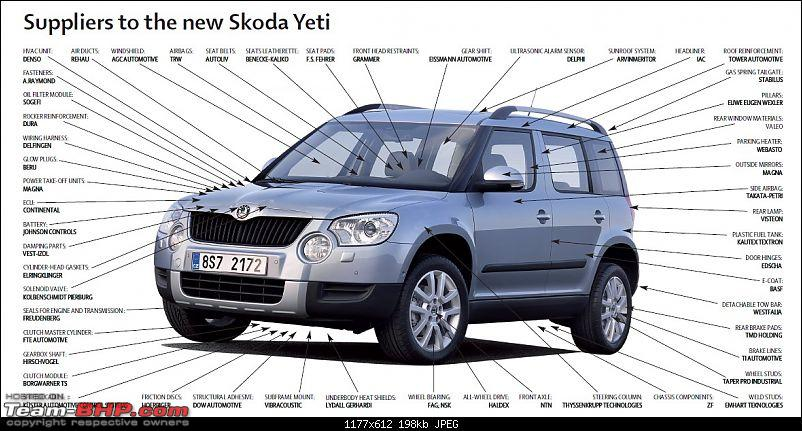 Skoda Yeti : Review, Price & Pictures-suppliers.jpg