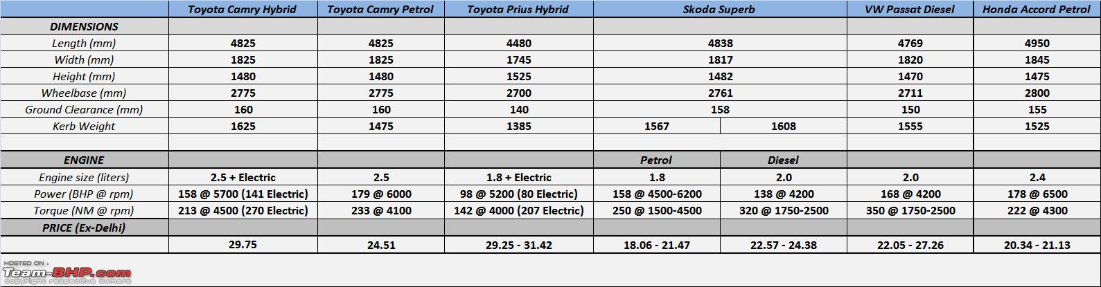 Toyota Camry Hybrid : Official Review Toyota Camry Hybrid Specifications.png