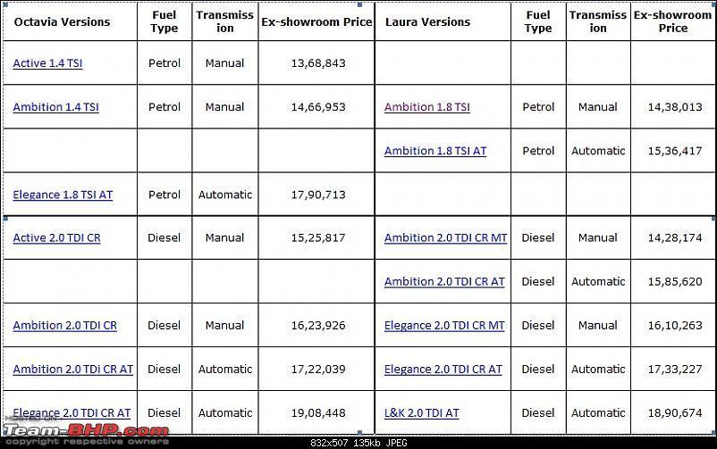 Skoda Octavia : Official Review-chart.jpg