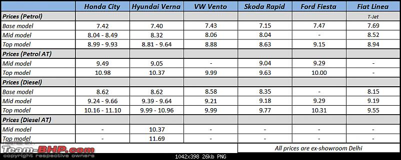 Honda City : Official Review-2014hondacityprice.png