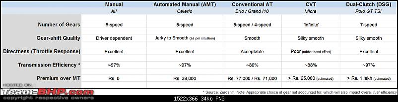 Maruti Celerio : Official Review-types-automatic-transmissions-compared.png