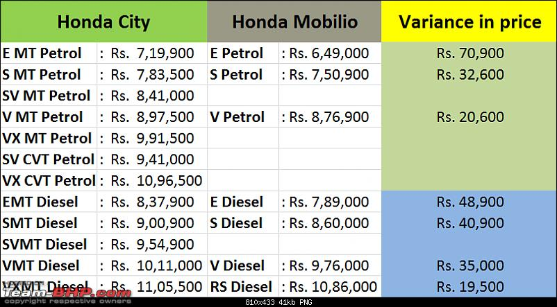 Honda Mobilio : Official Review-city1.png