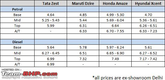 Name:  tata_zest_pricecomparison.PNG