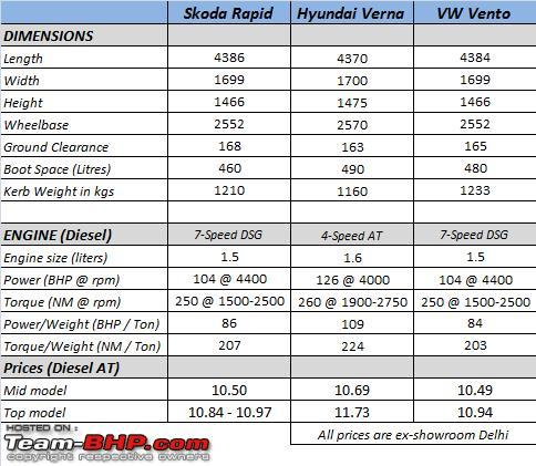 Name:  Skoda Rapid Specs.png