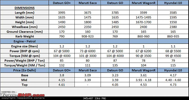 Datsun GO+ : Official Review-datsun-go-prices-specs.png