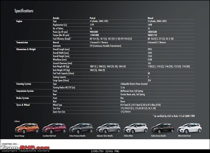 Honda Jazz : Official Review-10.png