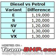 Name:  05  Petrol vs Diesel.jpg