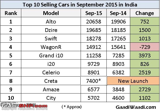 Name:  top10sellingcarsinseptember2015.jpg