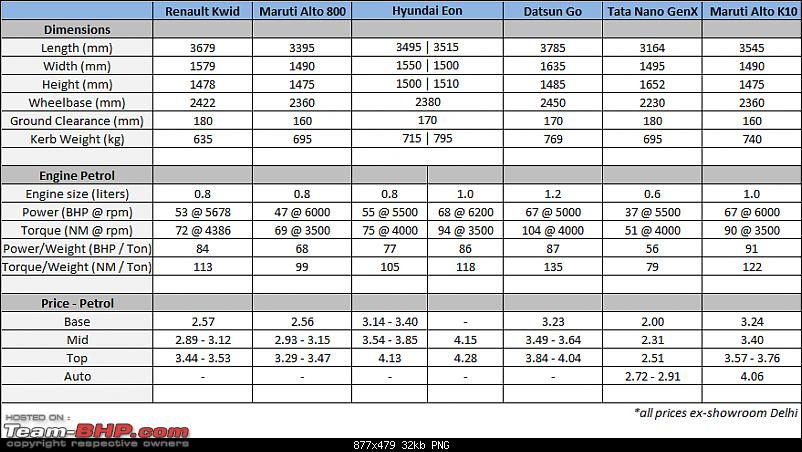 Renault Kwid : Official Review-prices.png