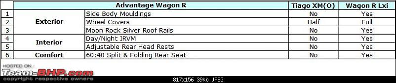 Tata Tiago : Official Review-tiago-comp-xmo-vs-lxi-2-adv-wagonr.jpg