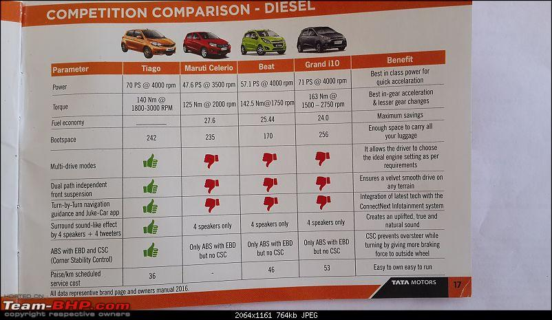 Tata Tiago : Official Review-diesel-comparison.jpg
