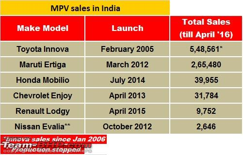 Name:  mpvsales.jpg