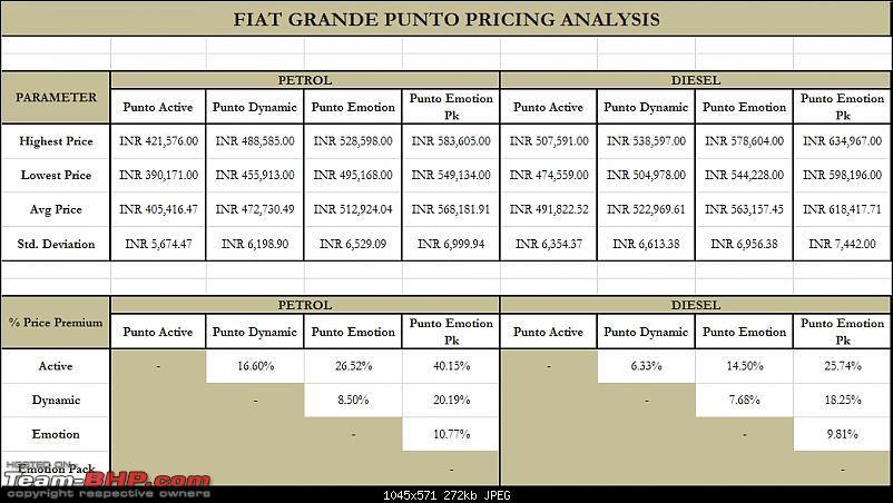Fiat Grande Punto : Test Drive & Review-grande-punto-pricing-analysis.jpg