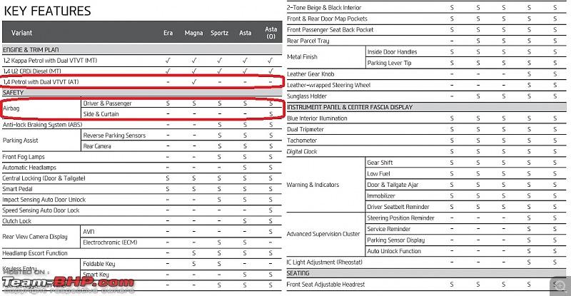 Hyundai Elite i20 : Official Review-i20.jpg