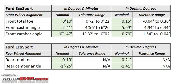 Name:  Ford EcoSport  Wheel Alignment Parameters.png Views: 3813 Size:  28.4 KB