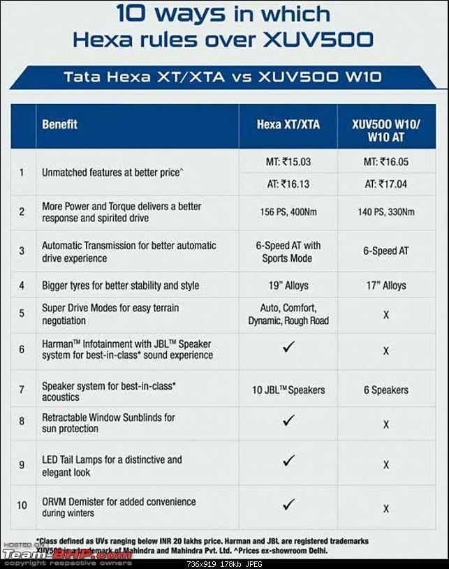 Tata Hexa : Official Review-1.jpg