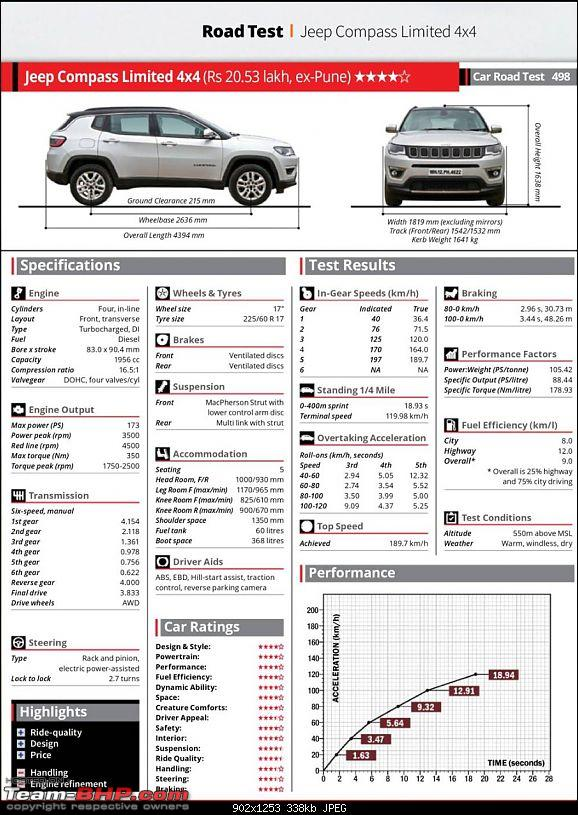 Jeep Compass : Official Review-img20170906wa0023.jpg