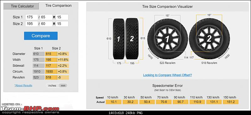 4th-gen Honda City : Official Review-compare_tire_size.png