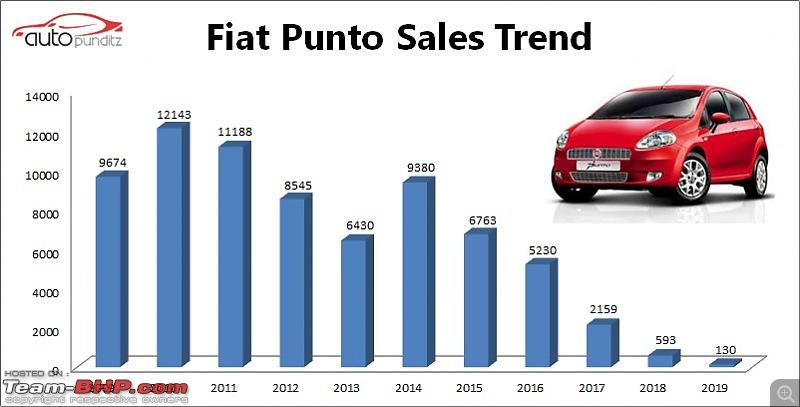 Fiat Grande Punto : Test Drive & Review-fiatpuntosalestrend.jpg
