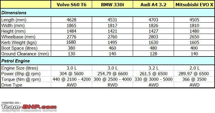 Volvo S60 304 BHP AWD  Test Drive  Review  TeamBHP