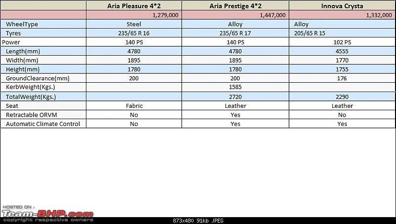 Tata Aria 4x2 : Test Drive & Review-aria-vs-innova-crysta.jpg