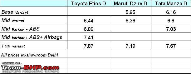 Name:  etios_price _comparo.JPG