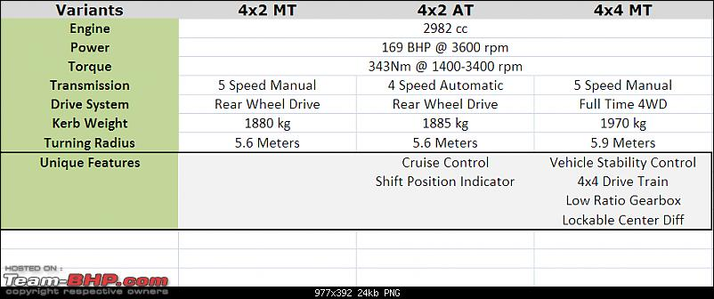 Toyota Fortuner 4x2 (MT & Automatic) : Test Drive & Review-2012-fortuner-variant-comparo.png