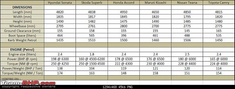 Hyundai Sonata : Official Review-sonata-stats.png