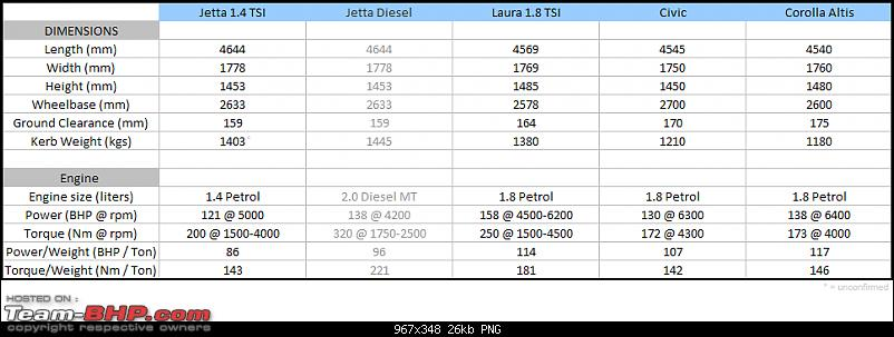 Volkswagen Jetta 1.4 TSI : Official Review-specifications-jetta-tsi.png