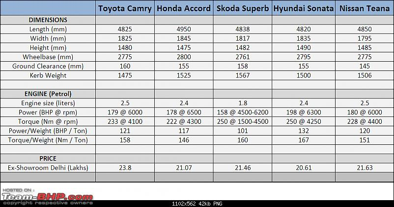 Toyota Camry : Official Review-toyota-camry-specifications-comparo.png