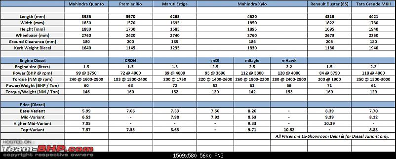 Mahindra Quanto : Official Review-quanto-specifications-screengrab.png