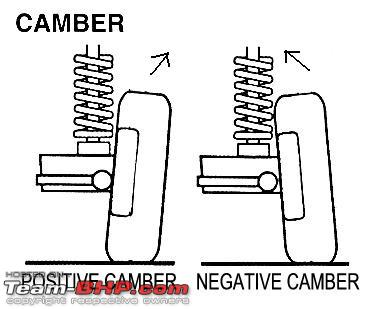 Name:  Camber_Explanation.jpg Views: 2234 Size:  20.2 KB