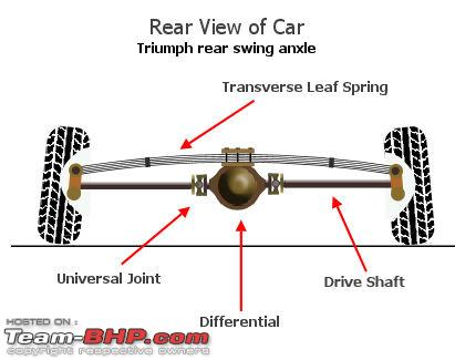 Name:  rearaxleview01.jpg Views: 1500 Size:  22.1 KB
