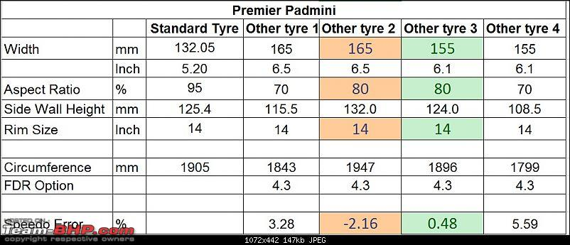The FIAT 1100/Premier Padmini Technical Information thread-tyre_size_compare_pp.jpg