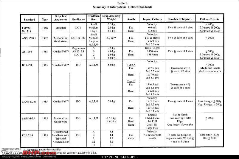 Helmets: Testing Procedures & Standards-summary-tests.jpg
