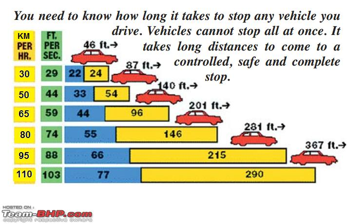 Name:  stopping distance chart.png Views: 44846 Size:  254.4 KB