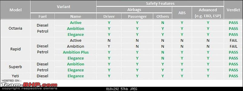 List: Indian Cars & Safety Features offered-skoda.jpg