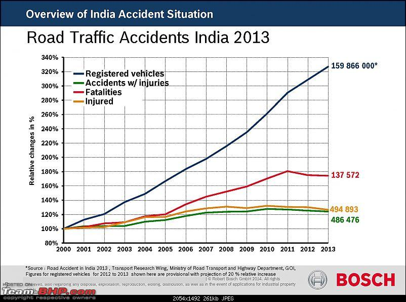 Would ABS or Airbags have helped? Data from Hundreds of Indian accidents analysed...-1-robert-bosch-accident-research-project_deck_page_02.jpg