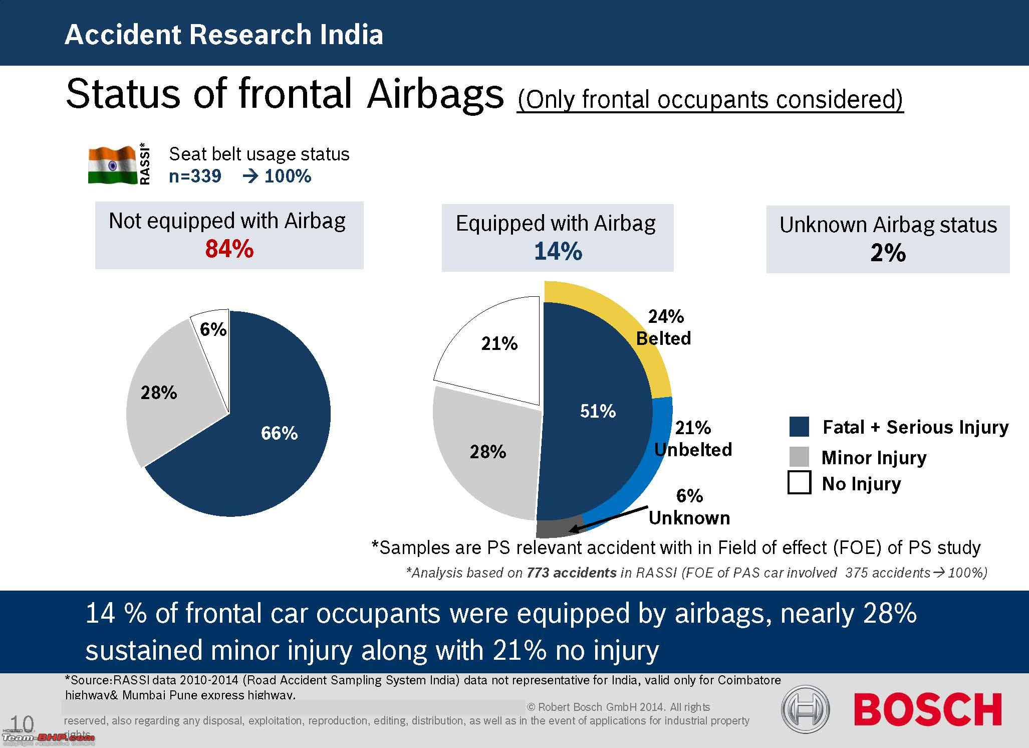 Would ABS or Airbags have helped? Data from Hundreds of Indian ...