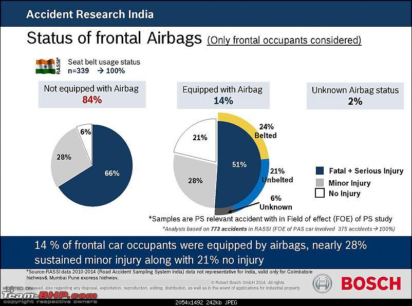 Would ABS or Airbags have helped? Data from Hundreds of Indian accidents analysed...-1-robert-bosch-accident-research-project_deck_page_10.jpg