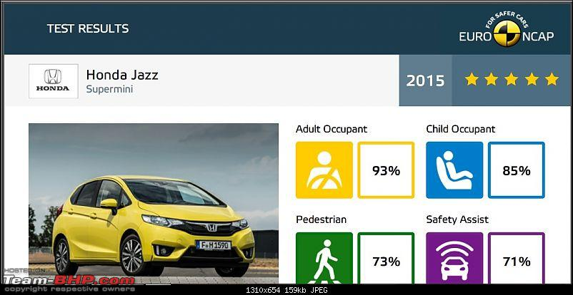 2015 UK-spec Honda Jazz gets 5 Stars in Euro NCAP Crash Test-untitled.jpg