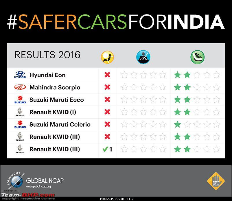 More Indian cars face Global NCAP crash tests. Edit: ZERO for all-table.jpg