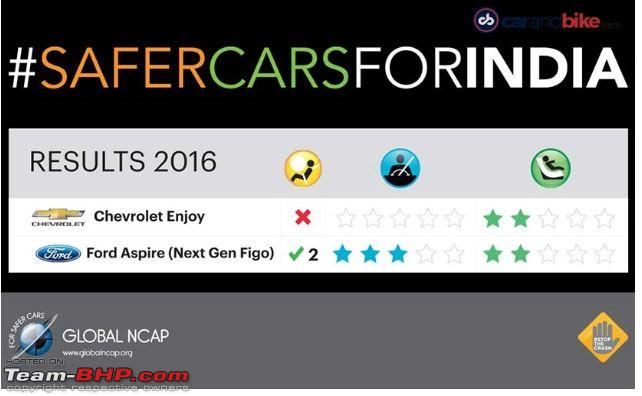 Global Ncap Crash Tests Ford Figo Aspire Scores 3 Stars