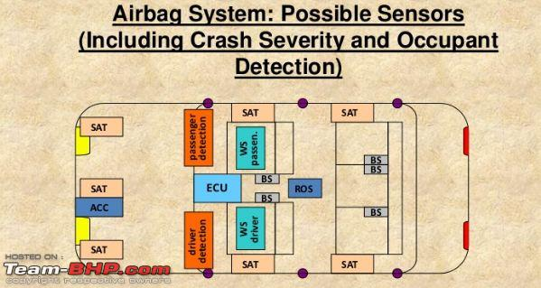Technically understanding Airbag systems & SRS - Team-BHP
