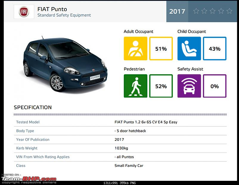 Fiat Punto, the first car ever to receive Zero Stars in the Euro NCAP-img_20171214_105843.png