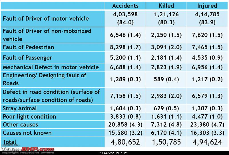 (Lack of) Lane discipline as a cause of road accidents in India-picture1.png